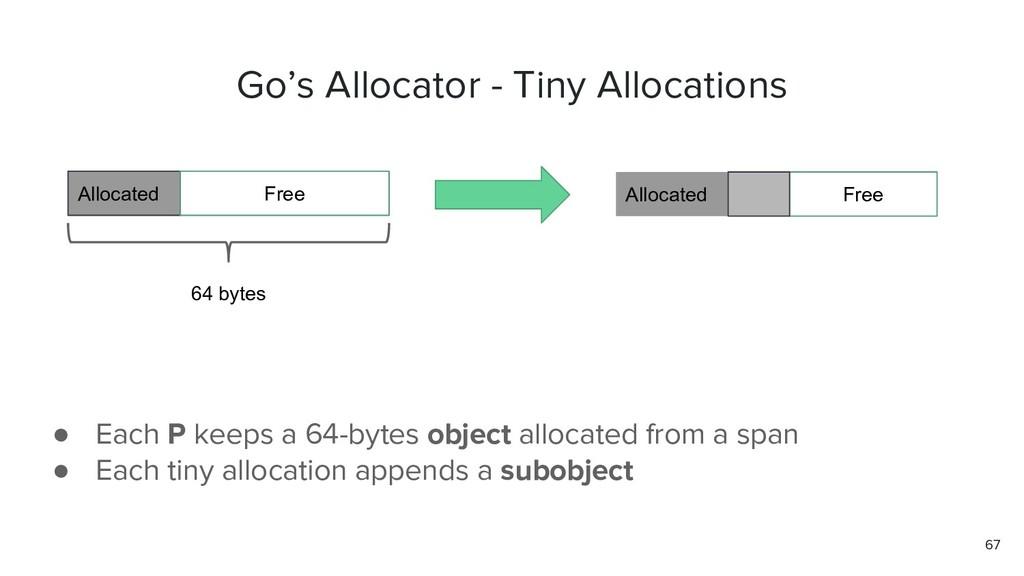 67 Go's Allocator - Tiny Allocations 64 bytes A...
