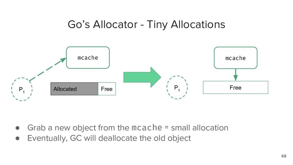 68 Go's Allocator - Tiny Allocations Allocated ...