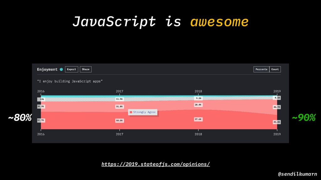 JavaScript is awesome @sendilkumarn ~80% ~90% h...