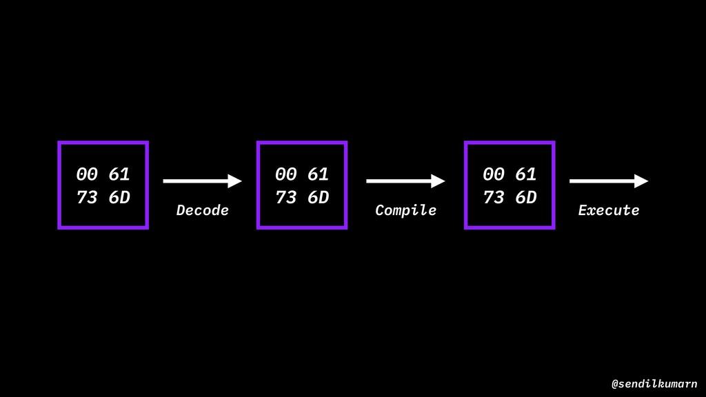 @sendilkumarn Decode Compile Execute 00 61 73 6...