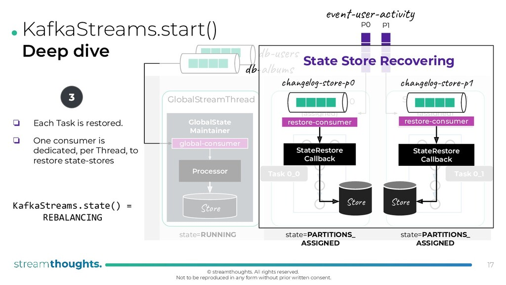 . KafkaStreams.start() Deep dive 17 GlobalStrea...