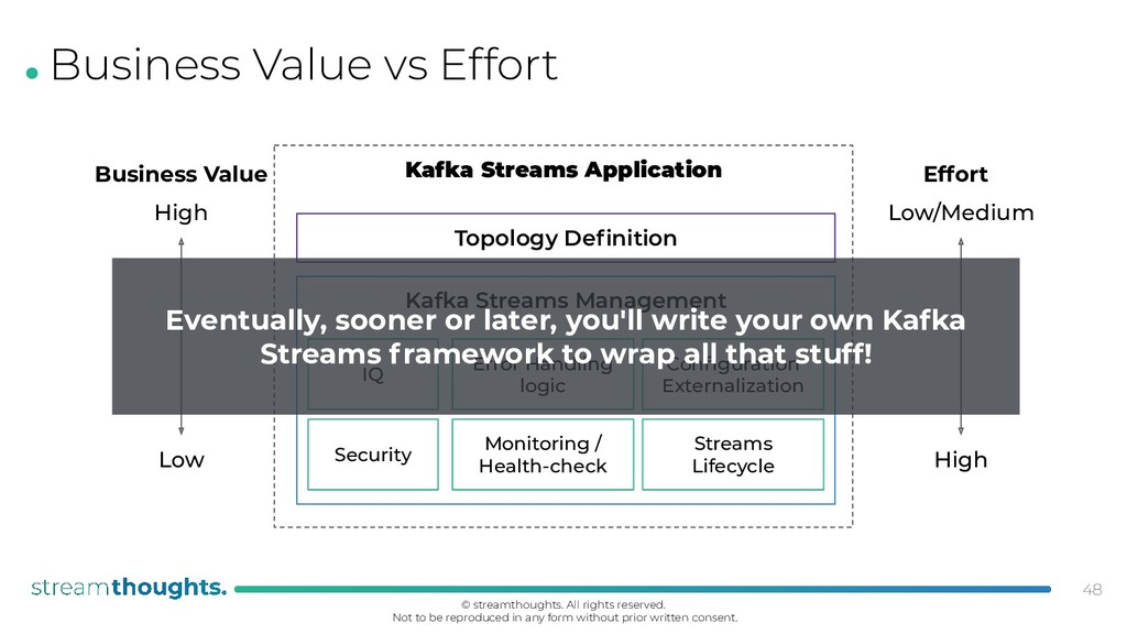 . Business Value vs Effort 48 Topology Definitio...