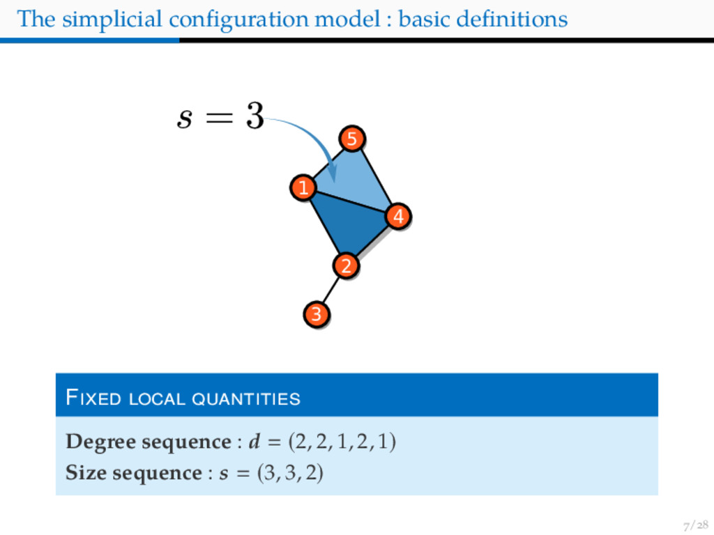 / The simplicial configuration model : basic defi...
