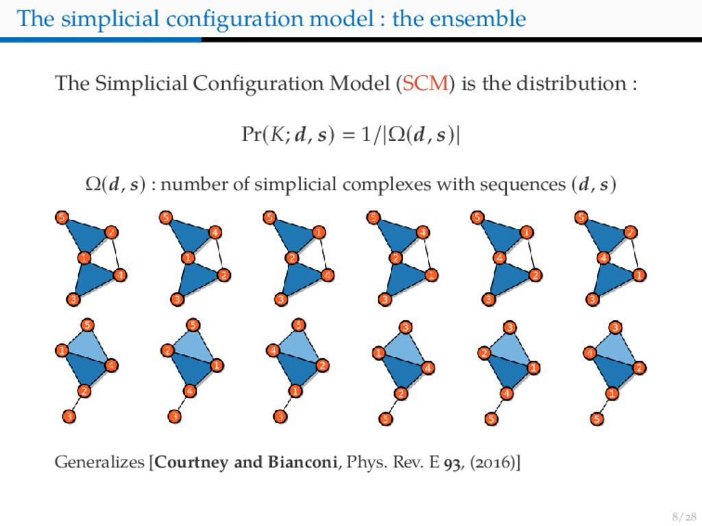 / The simplicial configuration model : the ensem...