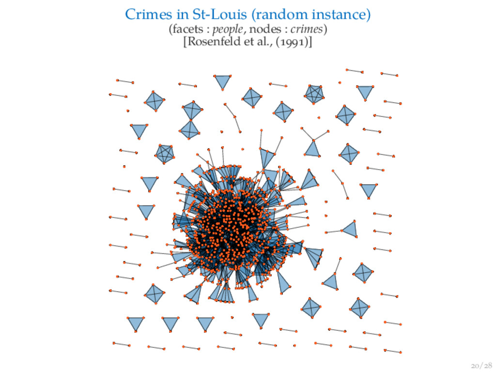 / Crimes in St-Louis (random instance) (facets ...