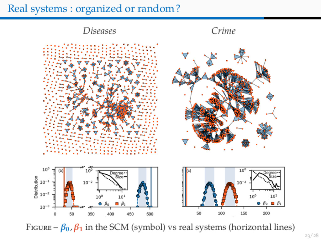 / Real systems : organized or random? Diseases ...