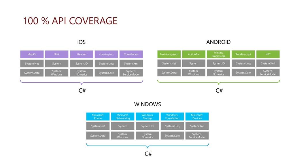 100 % API COVERAGE MapKit UIKit iBeacon CoreGra...