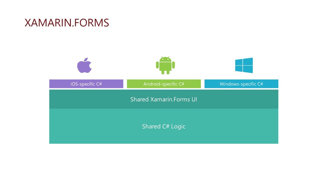 Windows-specific C# Android-specific C# iOS-spe...