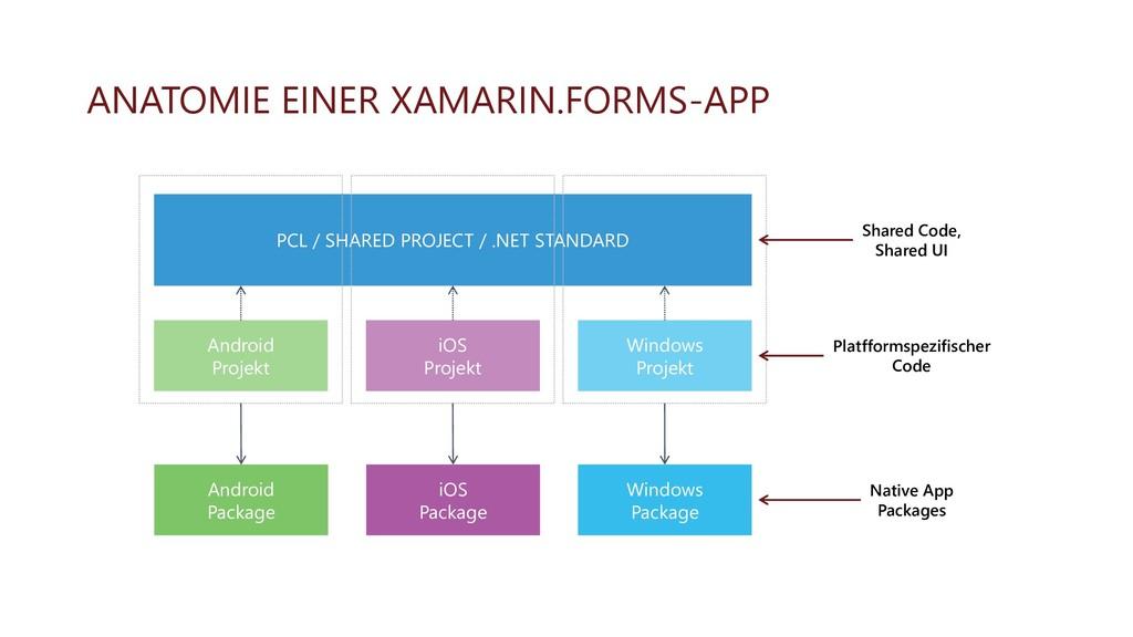ANATOMIE EINER XAMARIN.FORMS-APP PCL / SHARED P...