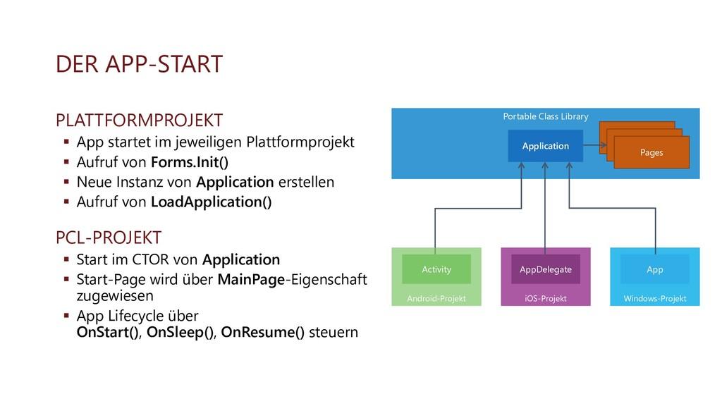 DER APP-START PLATTFORMPROJEKT ▪ App startet im...