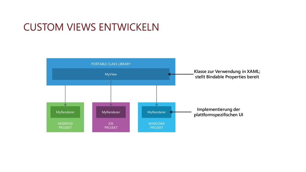 CUSTOM VIEWS ENTWICKELN PORTABLE CLASS LIBRARY ...