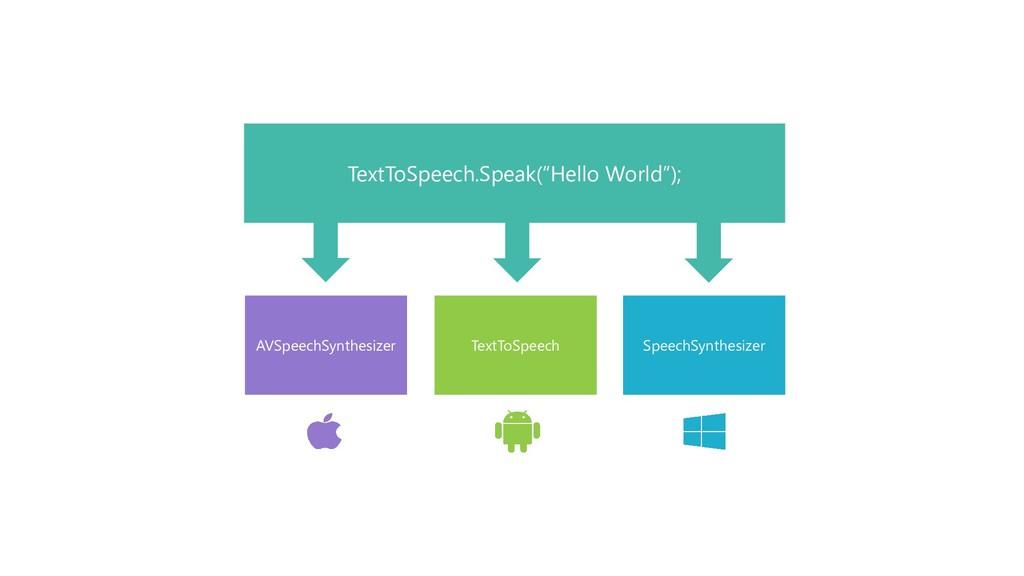 SpeechSynthesizer TextToSpeech AVSpeechSynthesi...