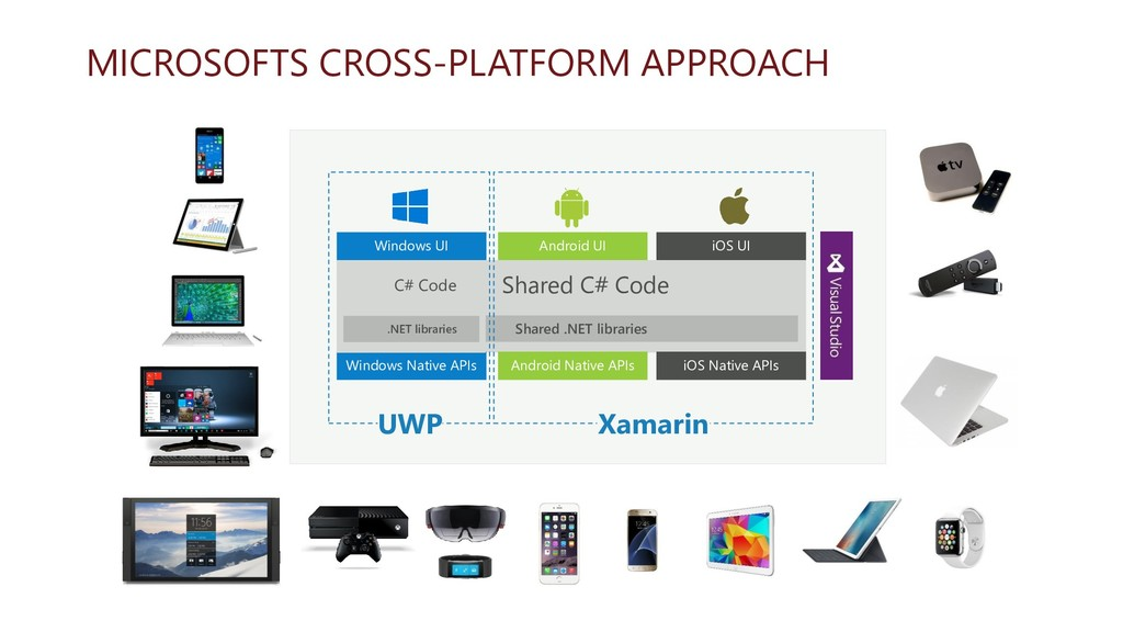 MICROSOFTS CROSS-PLATFORM APPROACH Windows UI A...