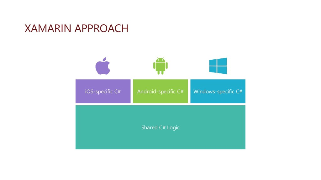 XAMARIN APPROACH Windows-specific C# Android-sp...