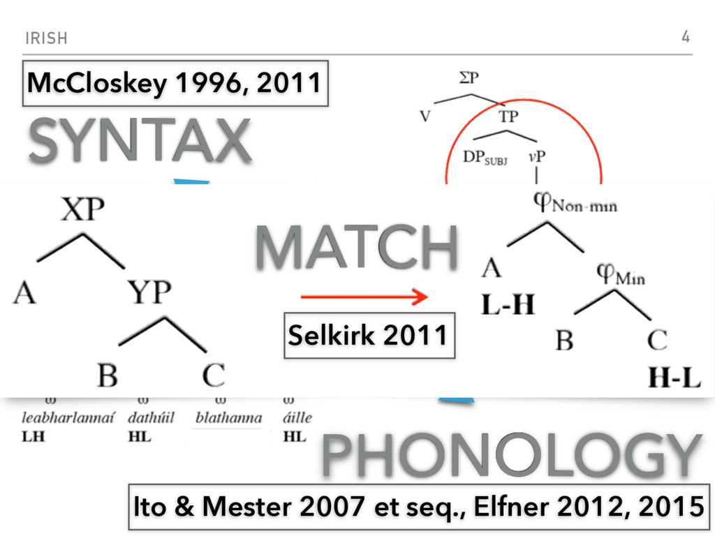 IRISH SYNTAX PHONOLOGY ? 4 McCloskey 1996, 2011...