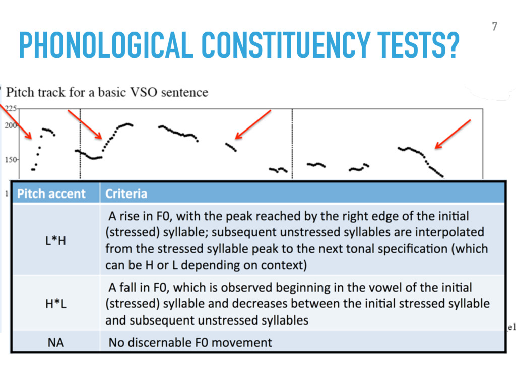 PHONOLOGICAL CONSTITUENCY TESTS? 7