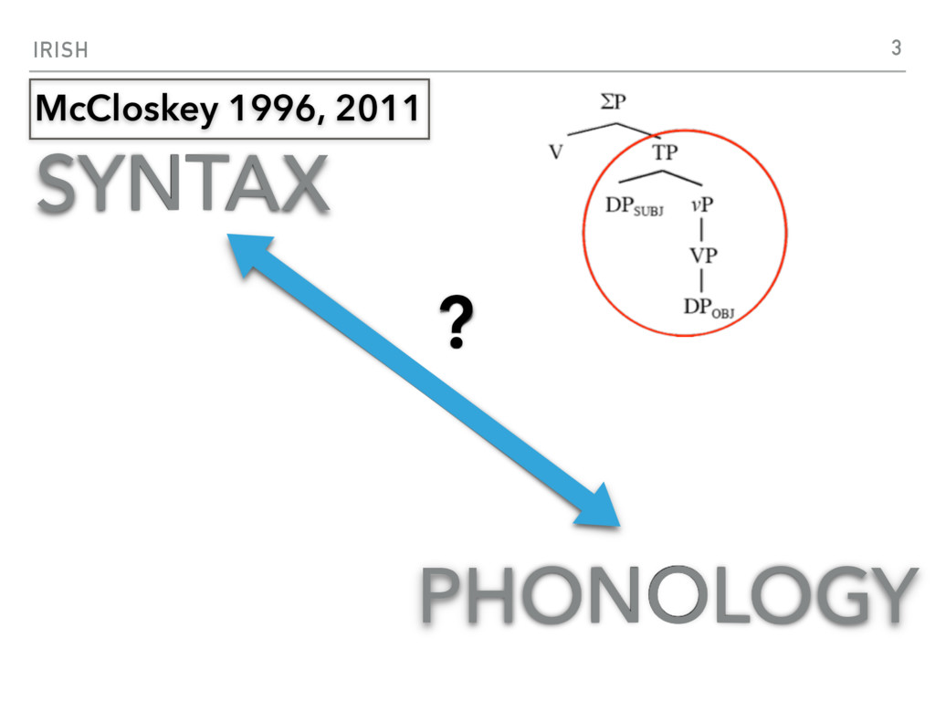 IRISH SYNTAX PHONOLOGY ? 3 McCloskey 1996, 2011