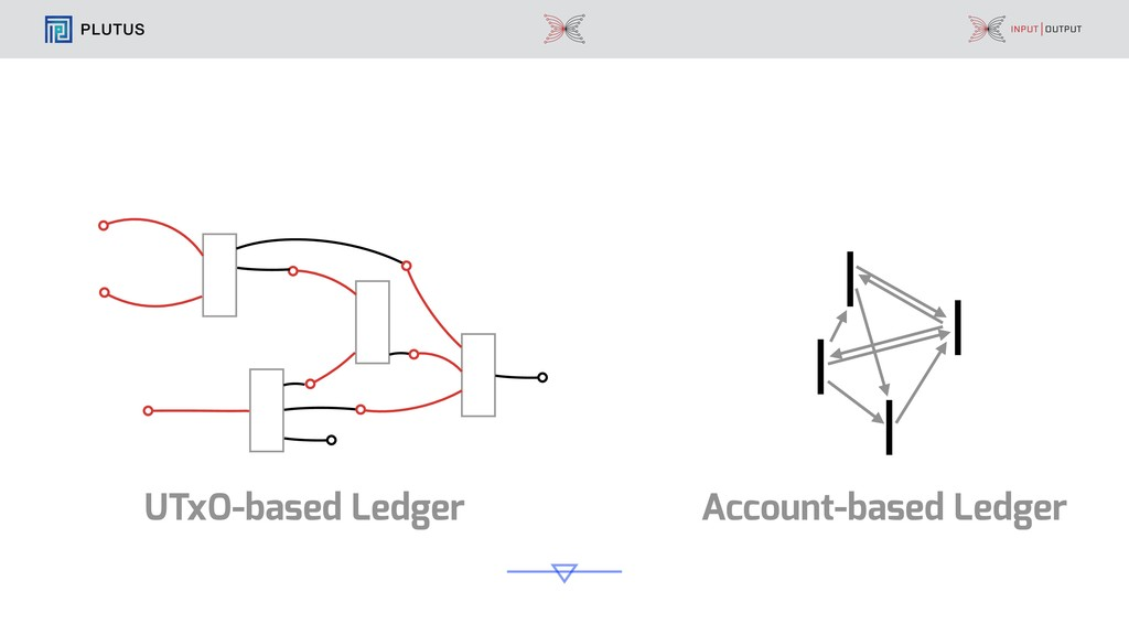 PLUTUS Account-based Ledger UTxO-based Ledger