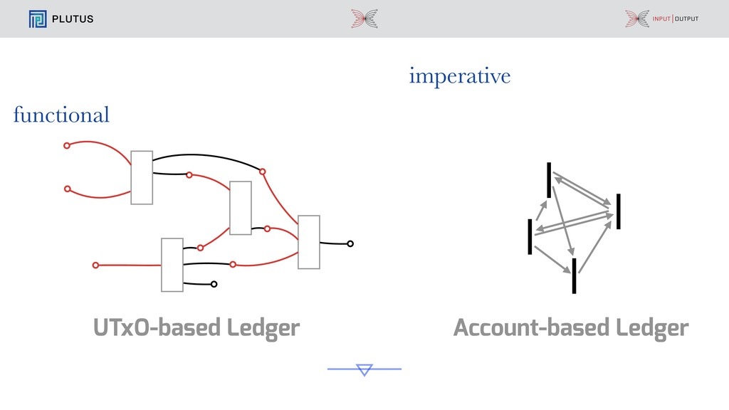 PLUTUS Account-based Ledger UTxO-based Ledger f...