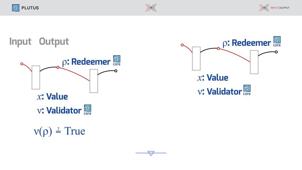 PLUTUS Input Output ν: Validator x: Value ρ: Re...