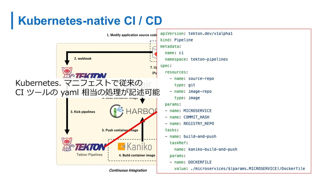 Kubernetes-native CI / CD Kubernetes. マニフェストで従来...