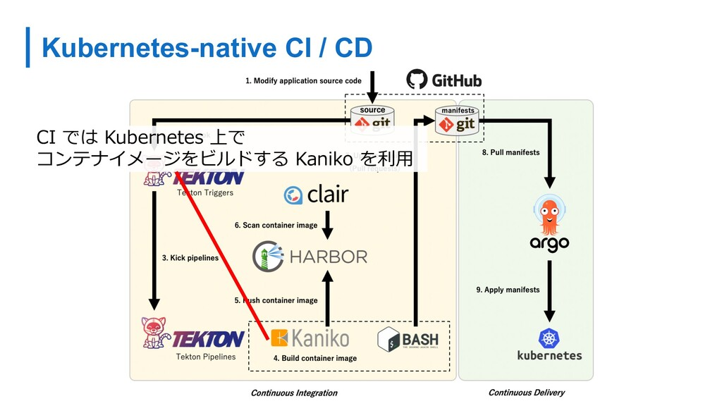 Kubernetes-native CI / CD CI では Kubernetes 上で コ...