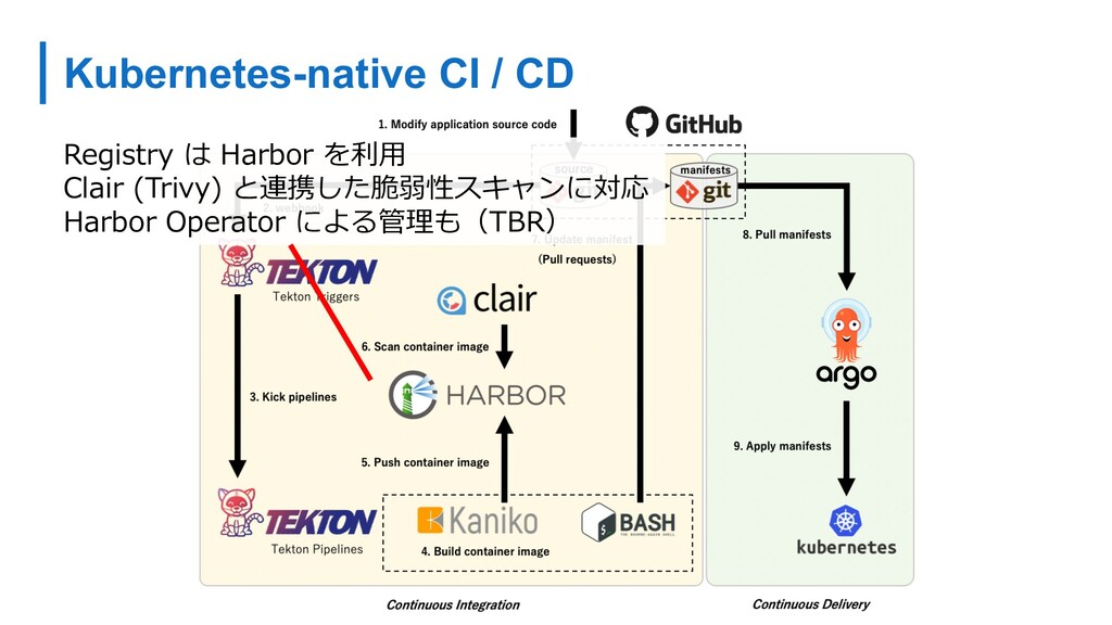 Kubernetes-native CI / CD Registry は Harbor を利⽤...