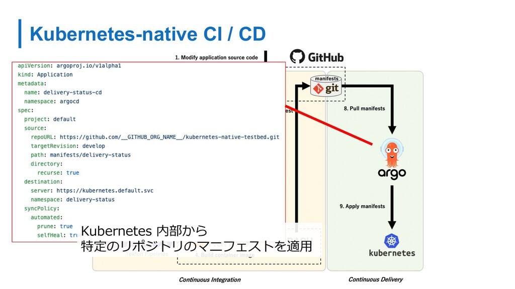 Kubernetes-native CI / CD Kubernetes 内部から 特定のリポ...