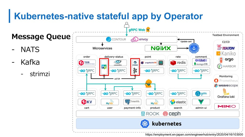 Kubernetes-native stateful app by Operator http...