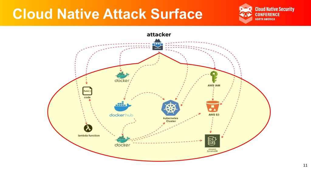 Cloud Native Attack Surface attacker 11