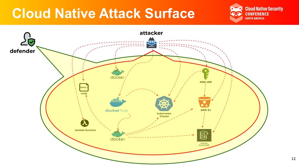 Cloud Native Attack Surface attacker defender 12