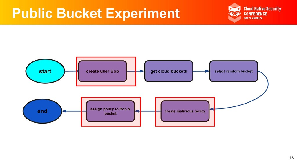 Public Bucket Experiment start create user Bob ...