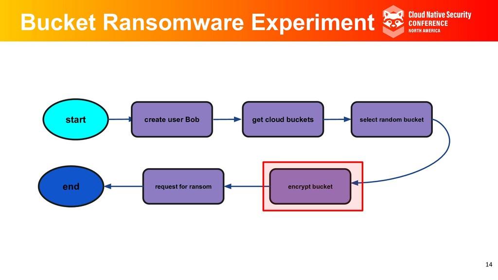 Bucket Ransomware Experiment start create user ...