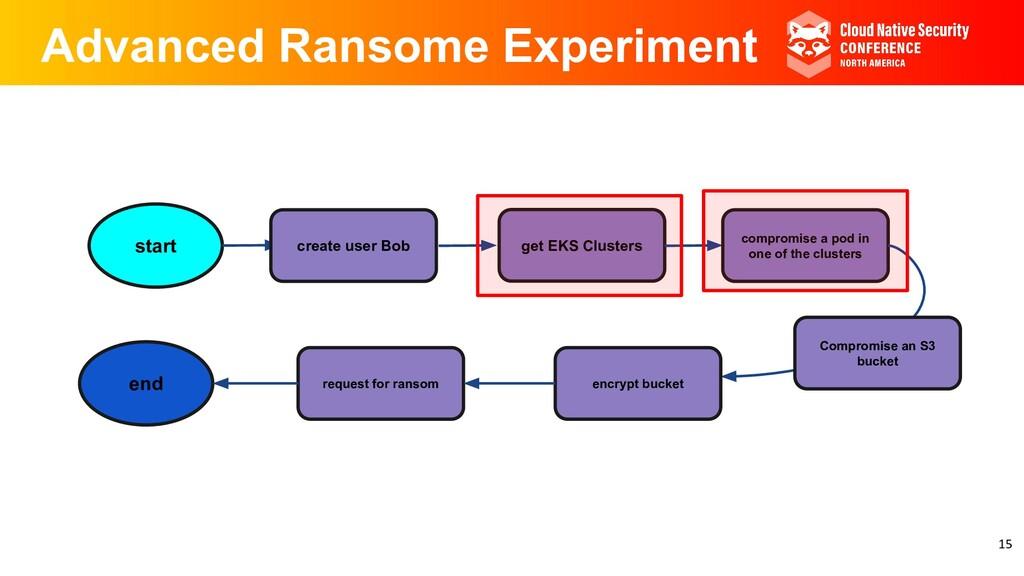 Advanced Ransome Experiment start create user B...