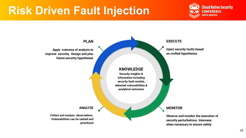 Risk Driven Fault Injection PLAN Apply outcome ...