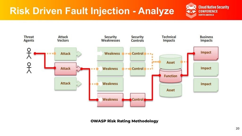 Risk Driven Fault Injection - Analyze OWASP Ris...