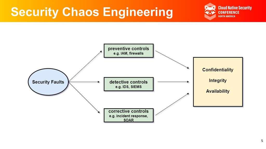 Security Chaos Engineering 5