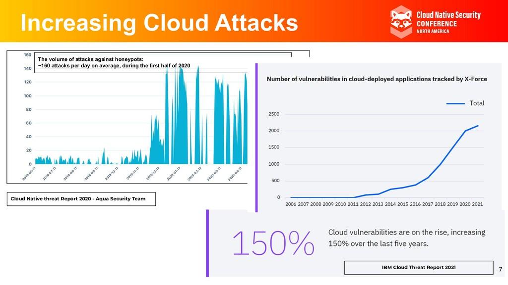 Increasing Cloud Attacks Cloud Native threat Re...