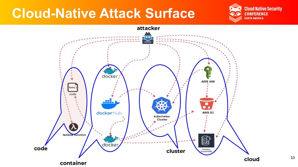 Cloud-Native Attack Surface container code clou...