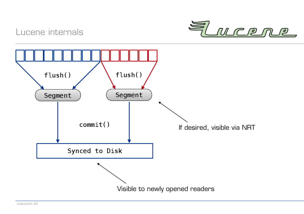 codecentric AG Lucene internals Visible to newl...