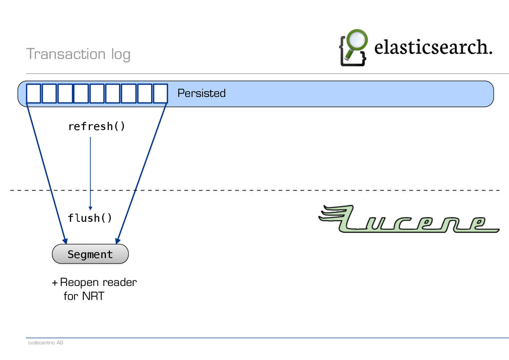 codecentric AG Transaction log Persisted + Reop...