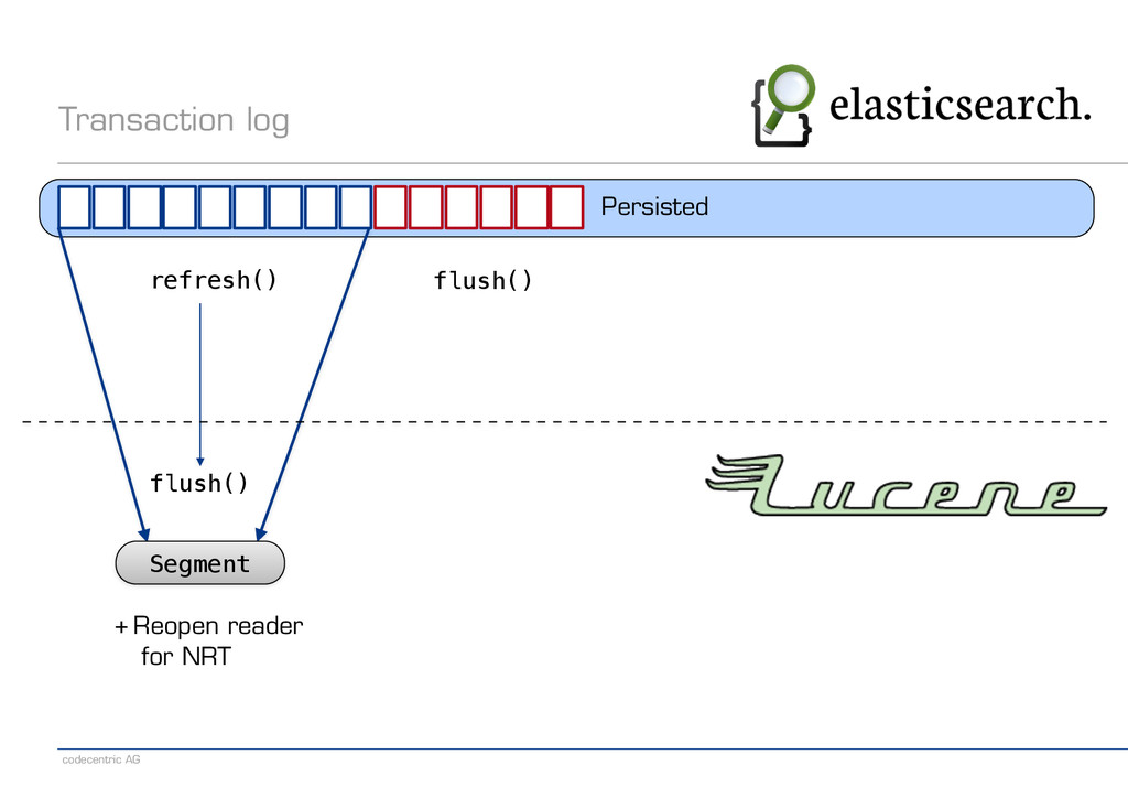 codecentric AG Transaction log flush() Persiste...