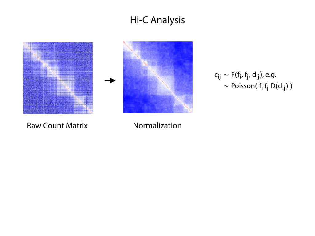 Hi-C Analysis Raw Count Matrix Normalization & ...