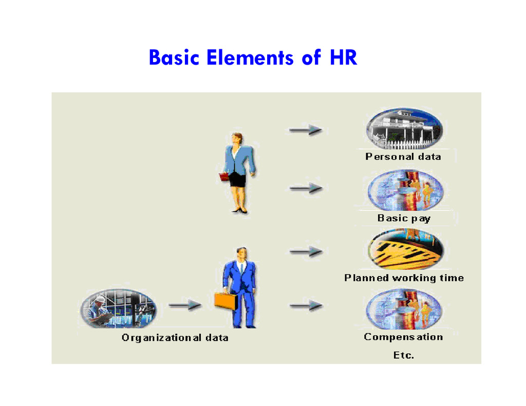 Basic Elements of HR