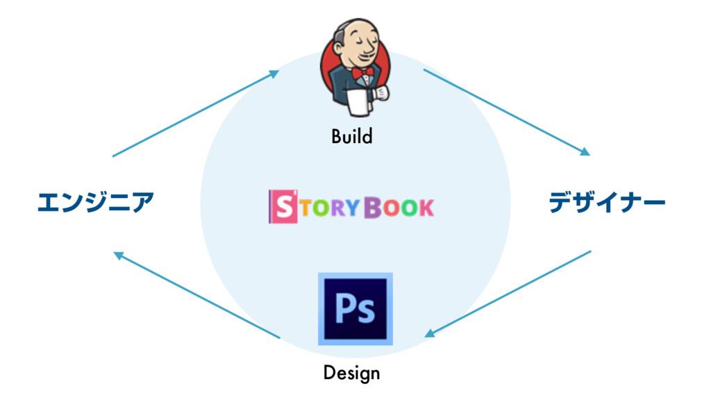 Build Design ΤϯδχΞ σβΠφʔ