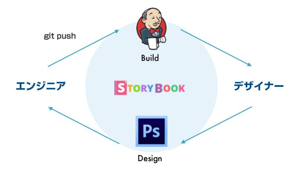 Build Design ΤϯδχΞ σβΠφʔ HJUQVTI