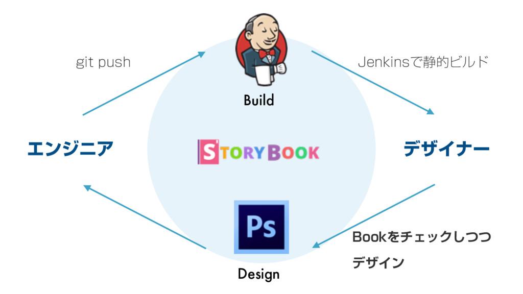 Build Design ΤϯδχΞ σβΠφʔ HJUQVTI +FOLJOTͰ੩తϏϧυ...