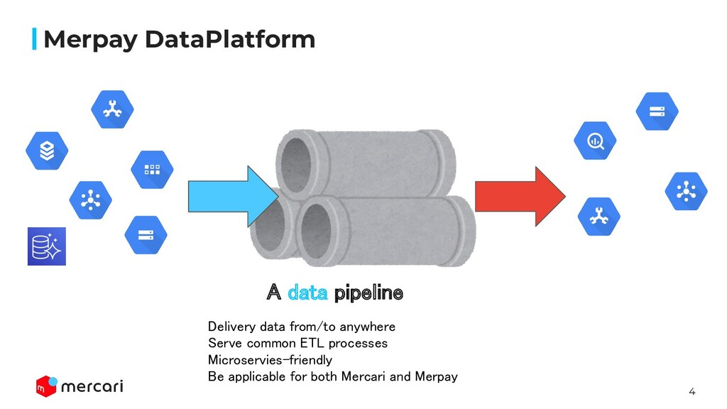 4 Merpay DataPlatform A data pipeline Delivery...