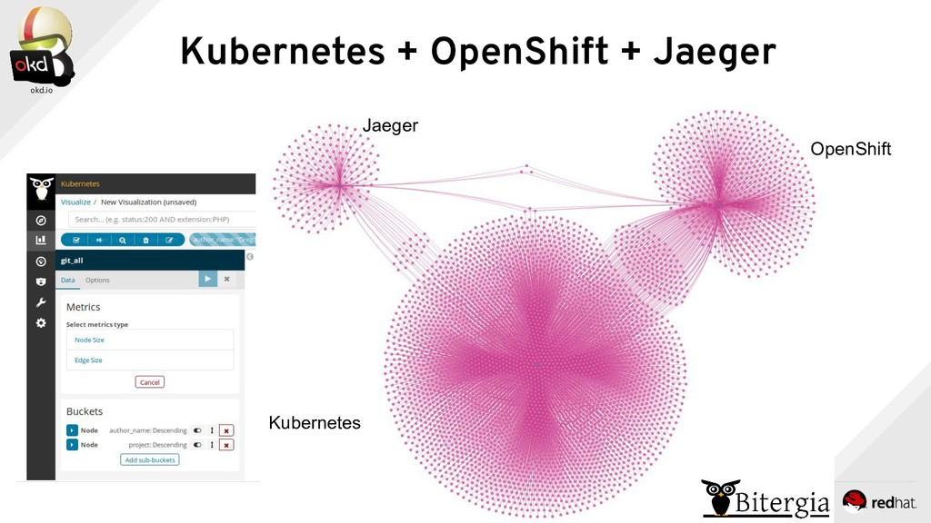 Kubernetes + OpenShift + Jaeger OpenShift Kuber...