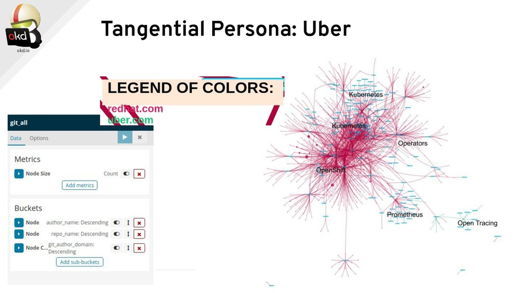 Tangential Persona: Uber
